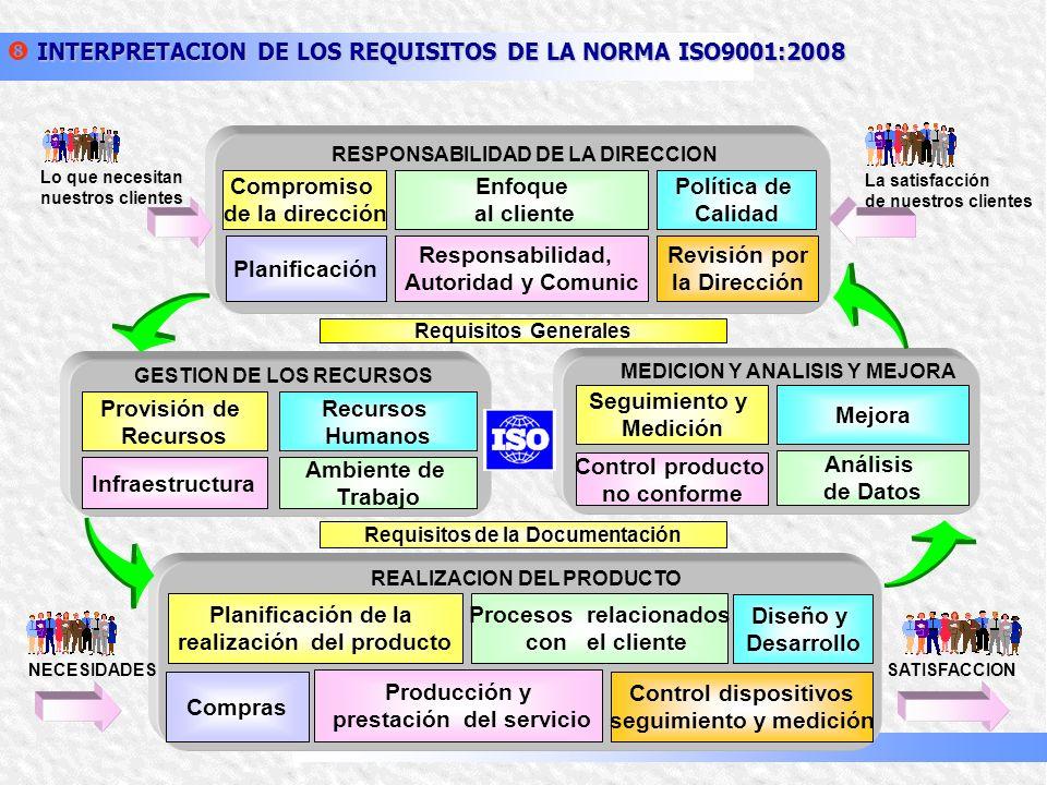 PLANEAR HACER VERIFICARACTUAR EL CICLO PHVA: LA RUEDA DEMING INTERPRETACION DE LOS REQUISITOS DE LA NORMA ISO9001:2008 2. PARA CADA CLAUSULA DE LA NOR