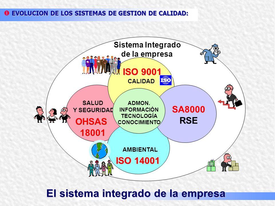 TÉRMINOS RELATIVOS A LA GESTIÓN: Sistema: conjunto de elementos mutuamente relacionados o que interactúan. Sistema: conjunto de elementos mutuamente r