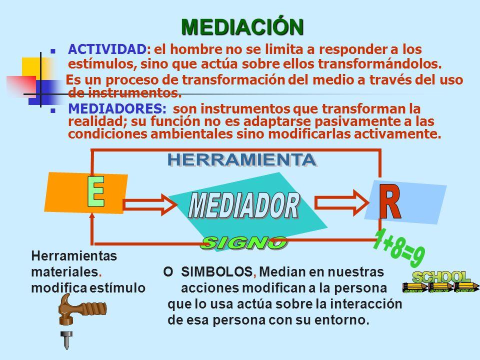 MEDIACIÓN ACTIVIDAD: el hombre no se limita a responder a los estímulos, sino que actúa sobre ellos transformándolos. Es un proceso de transformación