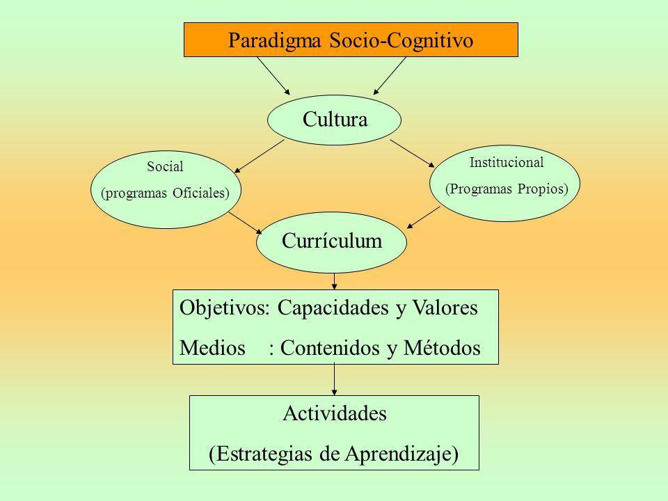Paradigma Socio-Cognitivo Cultura Social (programas Oficiales) Institucional (Programas Propios) Currículum Objetivos: Capacidades y Valores Medios :