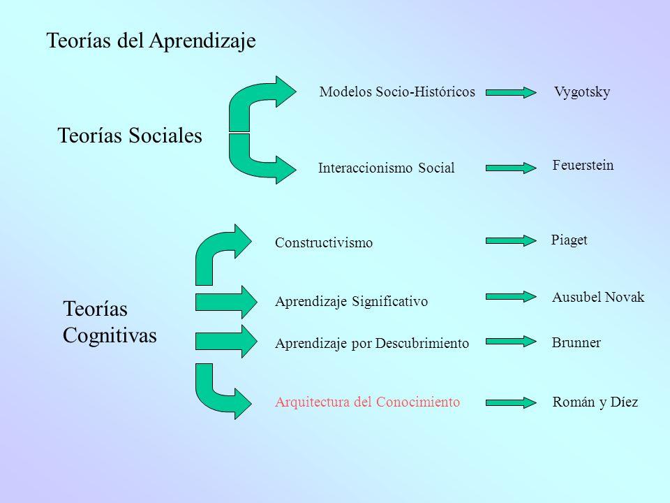 Teorías del Aprendizaje Teorías Sociales Teorías Cognitivas Modelos Socio-Históricos Vygotsky Interaccionismo Social Feuerstein Aprendizaje Significat
