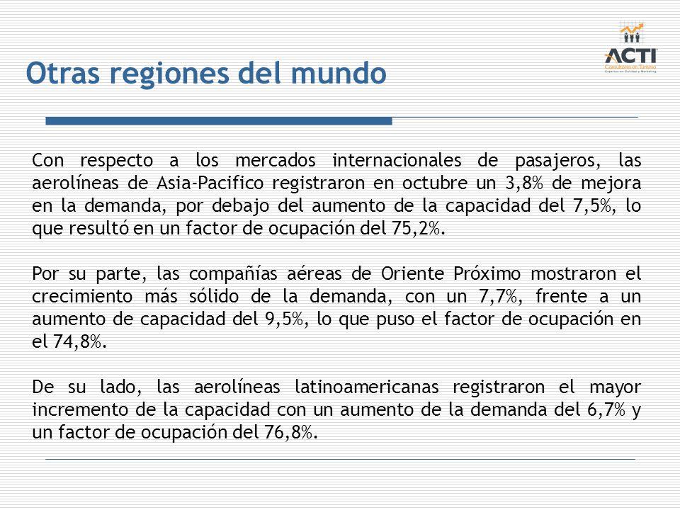 Otras regiones del mundo Con respecto a los mercados internacionales de pasajeros, las aerolíneas de Asia-Pacifico registraron en octubre un 3,8% de m