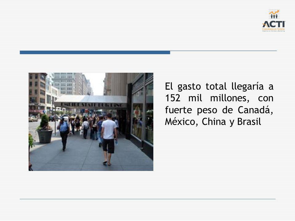 El gasto total llegaría a 152 mil millones, con fuerte peso de Canadá, México, China y Brasil