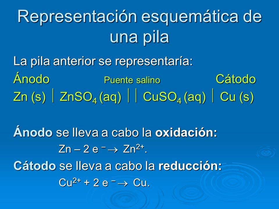 Representación esquemática de una pila La pila anterior se representaría: Ánodo Puente salino Cátodo Zn (s) ZnSO 4 (aq) CuSO 4 (aq) Cu (s) Ánodo se ll