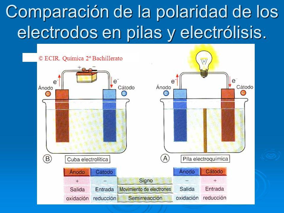 Comparación de la polaridad de los electrodos en pilas y electrólisis. © ECIR. Química 2º Bachillerato