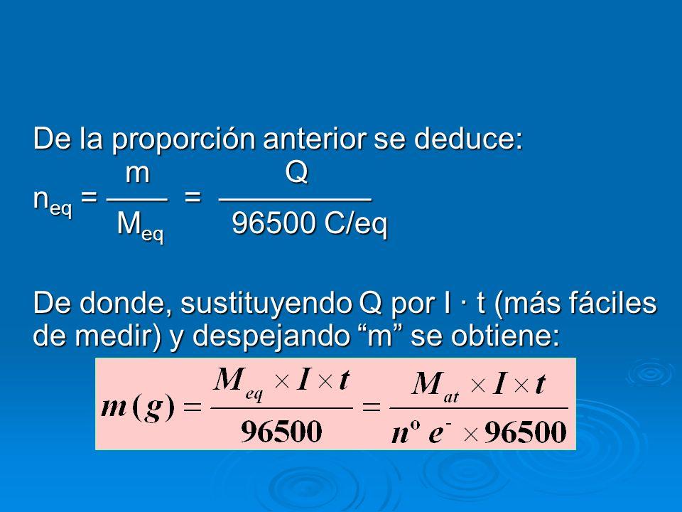 De la proporción anterior se deduce: m Q n eq = = M eq 96500 C/eq m Q n eq = = M eq 96500 C/eq De donde, sustituyendo Q por I · t (más fáciles de medi