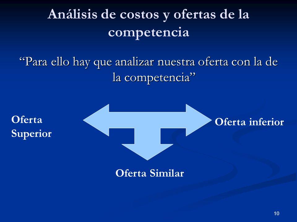 10 Análisis de costos y ofertas de la competencia Para ello hay que analizar nuestra oferta con la de la competencia Oferta Similar Oferta Superior Of