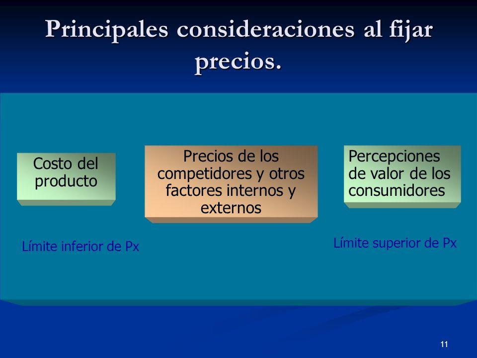 11 Principales consideraciones al fijar precios. Costo del producto Precios de los competidores y otros factores internos y externos Percepciones de v
