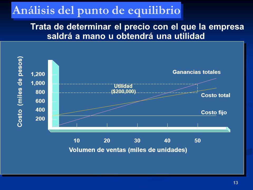 13 Análisis del punto de equilibrio 200 400 600 800 1,000 1,200 1020304050 Ganancias totales Costo total Costo fijo Utilidad ($200,000) Volumen de ven