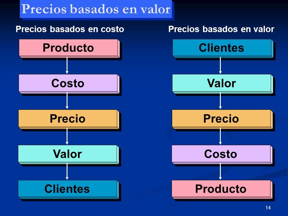14 Precios basados en valor Product o Cost o Pr ecio Val or C lientes Val or Pr ecio Cost o Product o Precios basados en costoPrecios basados en valor