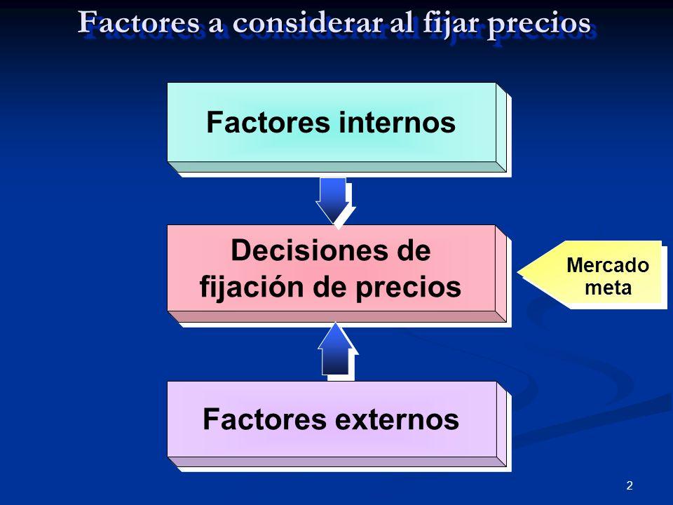 2 Factores a considerar al fijar precios Factor es interno s Decisiones de fijación de precios Factor es externo s Mercado meta