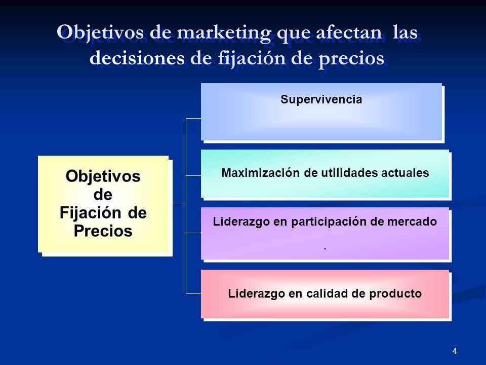 4 Objetivos de marketing que afectan las decisiones de fijación de precios Objetivos de Fijación de Precios Supervivencia Maximización de utilidades a