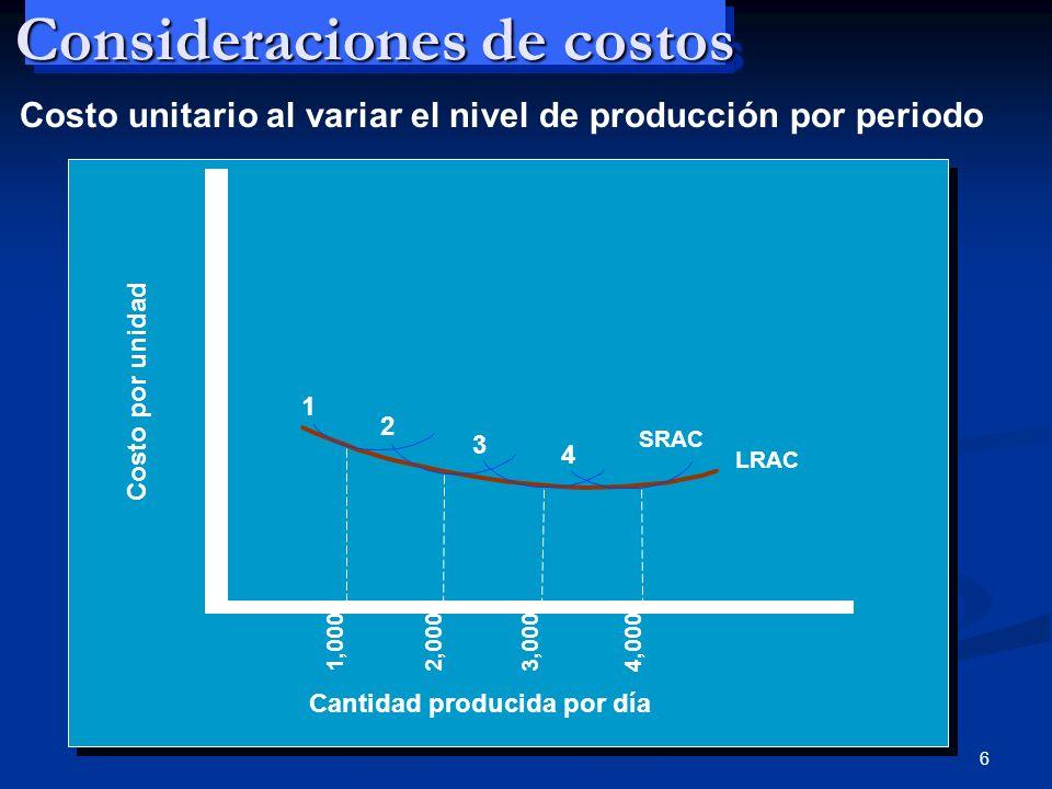 6 Consideraciones de costos Costo por unidad 1 2 3 4 SRAC LRAC Cantidad producida por día 1,0002,0003,0004,000 Costo unitario al variar el nivel de pr