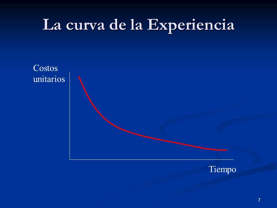 7 La curva de la Experiencia Tiempo Costos unitarios