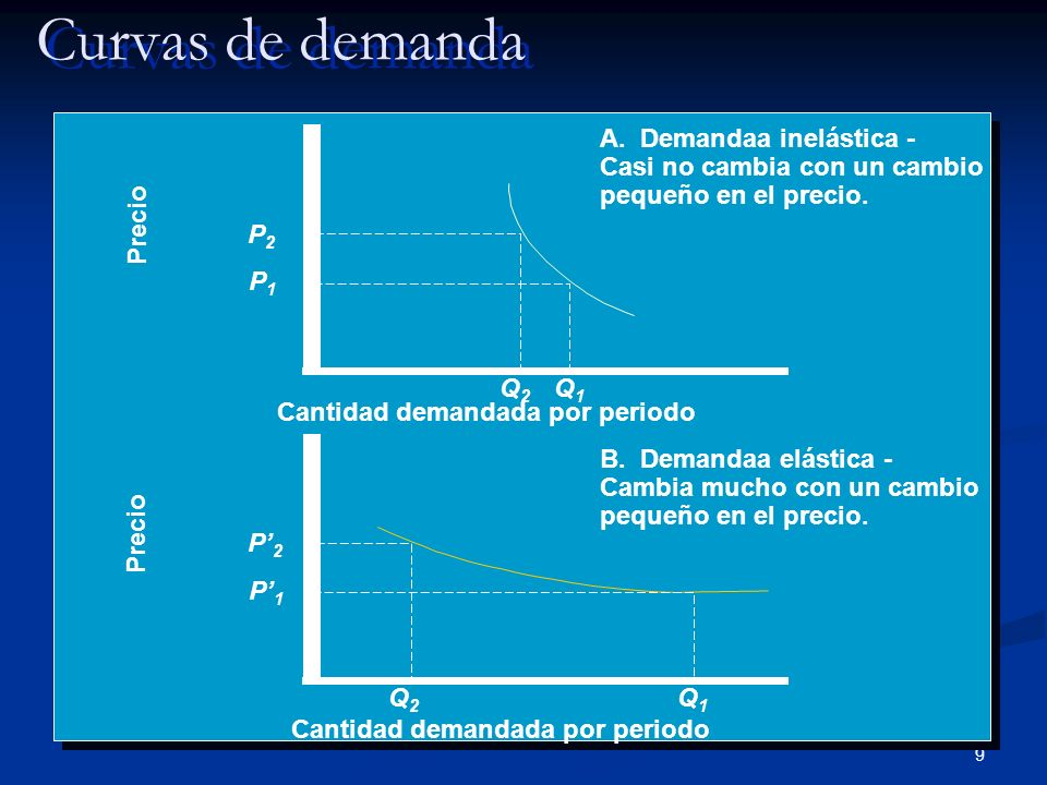 9 Curvas de demanda Precio Cantidad demandada por periodo A. Demandaa inelástica - Casi no cambia con un cambio pequeño en el precio. P2P2 P1P1 Q1Q1 Q