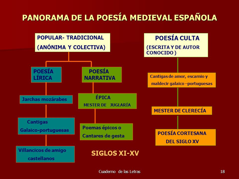 Cuaderno de las Letras18 PANORAMA DE LA POESÍA MEDIEVAL ESPAÑOLA POPULAR- TRADICIONAL (ANÓNIMA Y COLECTIVA) POESÍA LÍRICA POESÍA NARRATIVA Jarchas moz
