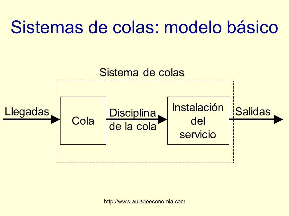 http://www.auladeeconomia.com Sistemas de colas: modelo básico Llegadas Sistema de colas Cola Instalación del servicio Disciplina de la cola Salidas