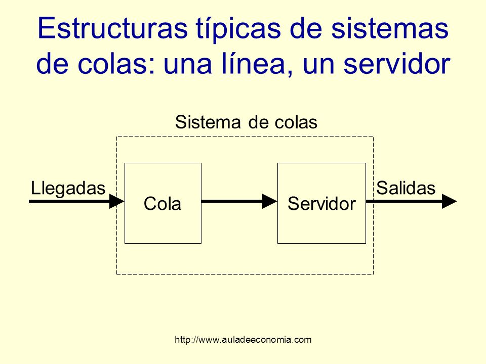 http://www.auladeeconomia.com Estructuras típicas de sistemas de colas: una línea, un servidor Llegadas Sistema de colas ColaServidor Salidas
