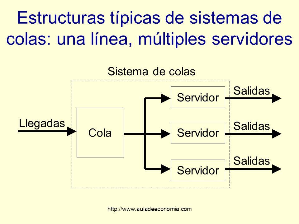 http://www.auladeeconomia.com Estructuras típicas de sistemas de colas: una línea, múltiples servidores Llegadas Sistema de colas Cola Servidor Salida