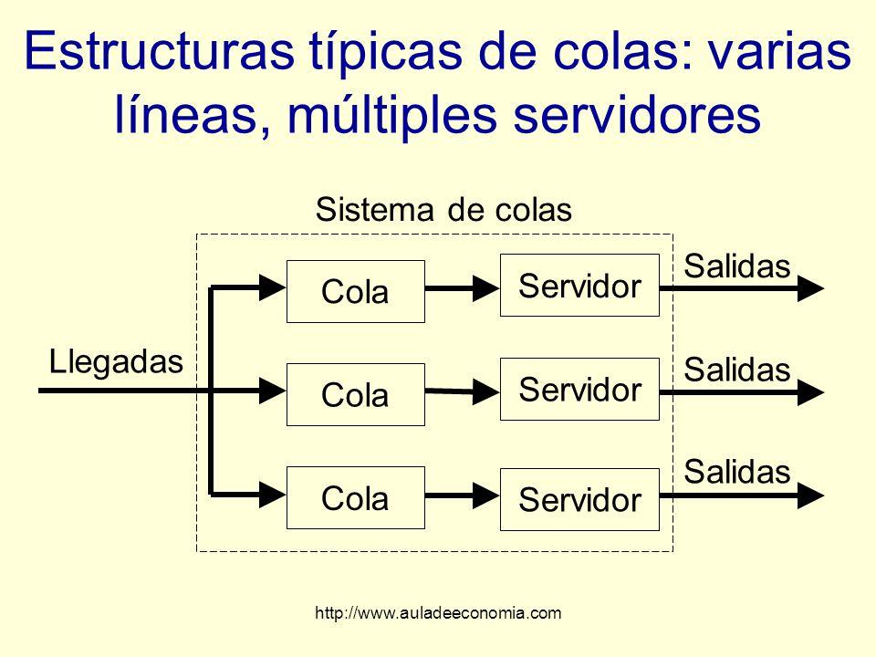 http://www.auladeeconomia.com Estructuras típicas de colas: varias líneas, múltiples servidores Llegadas Sistema de colas Cola Servidor Salidas Servid