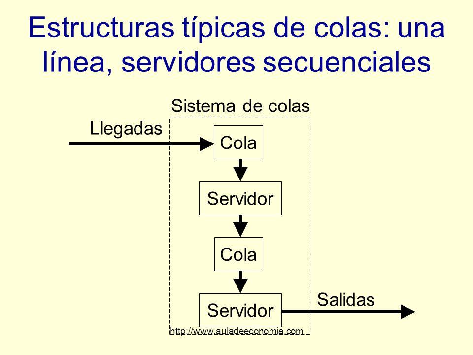 http://www.auladeeconomia.com Estructuras típicas de colas: una línea, servidores secuenciales Llegadas Sistema de colas Cola Servidor Salidas Cola Se
