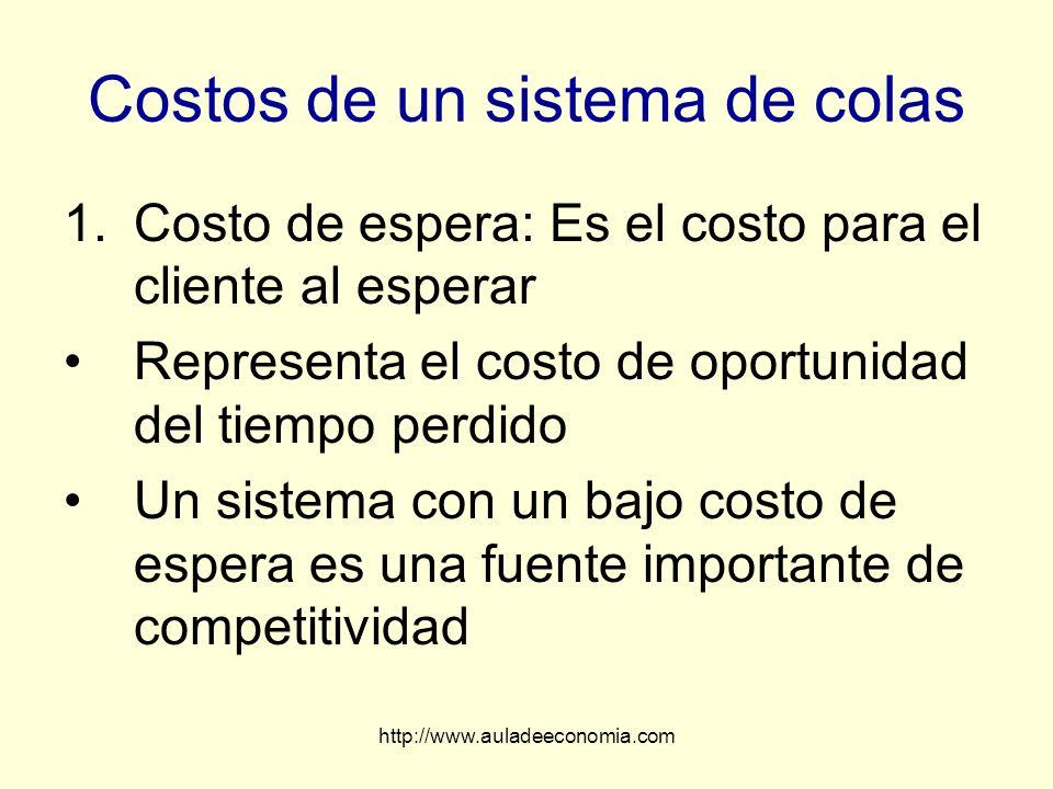 http://www.auladeeconomia.com Costos de un sistema de colas 1.Costo de espera: Es el costo para el cliente al esperar Representa el costo de oportunid