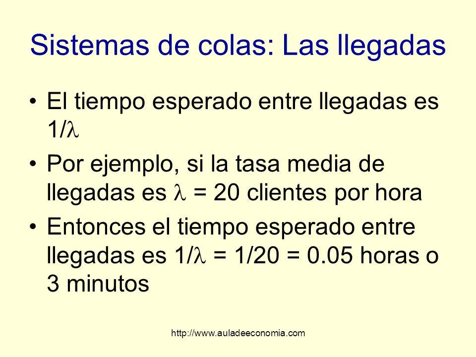 http://www.auladeeconomia.com Sistemas de colas: Las llegadas El tiempo esperado entre llegadas es 1/ Por ejemplo, si la tasa media de llegadas es = 2