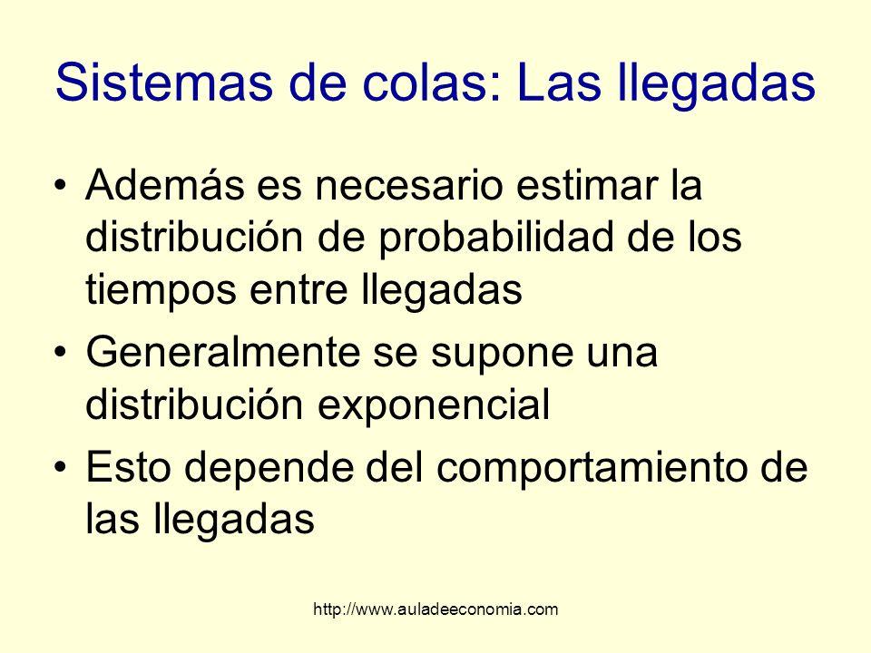 http://www.auladeeconomia.com Sistemas de colas: Las llegadas Además es necesario estimar la distribución de probabilidad de los tiempos entre llegada
