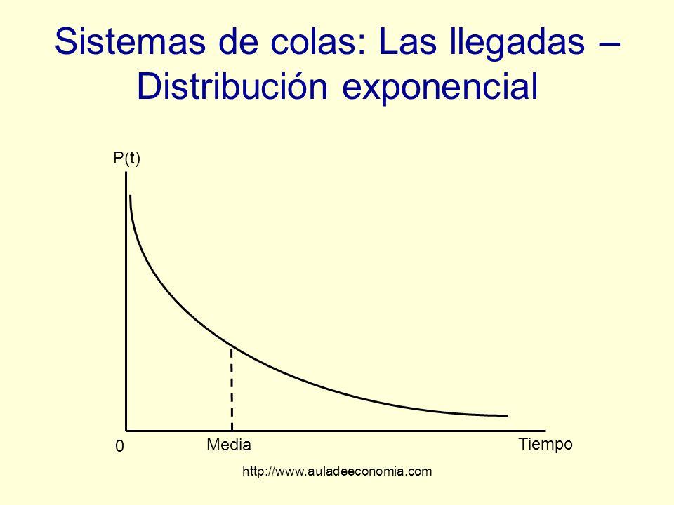 http://www.auladeeconomia.com Sistemas de colas: Las llegadas – Distribución exponencial Media Tiempo 0 P(t)
