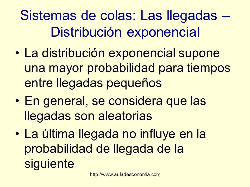 http://www.auladeeconomia.com Sistemas de colas: Las llegadas – Distribución exponencial La distribución exponencial supone una mayor probabilidad par