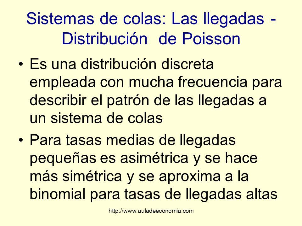 http://www.auladeeconomia.com Sistemas de colas: Las llegadas - Distribución de Poisson Es una distribución discreta empleada con mucha frecuencia par