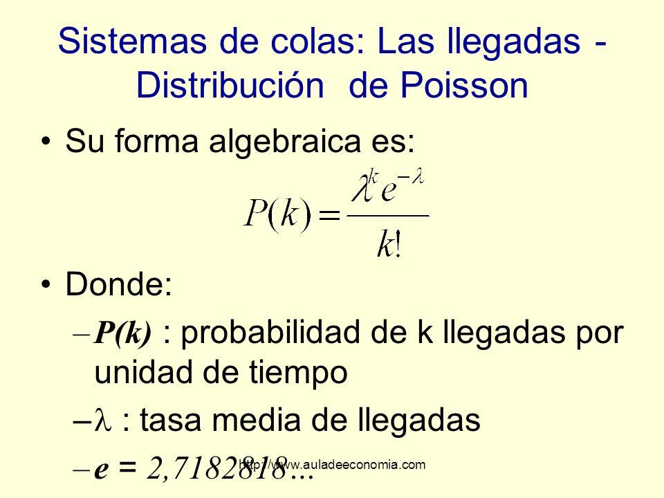 http://www.auladeeconomia.com Sistemas de colas: Las llegadas - Distribución de Poisson Su forma algebraica es: Donde: –P(k) : probabilidad de k llega