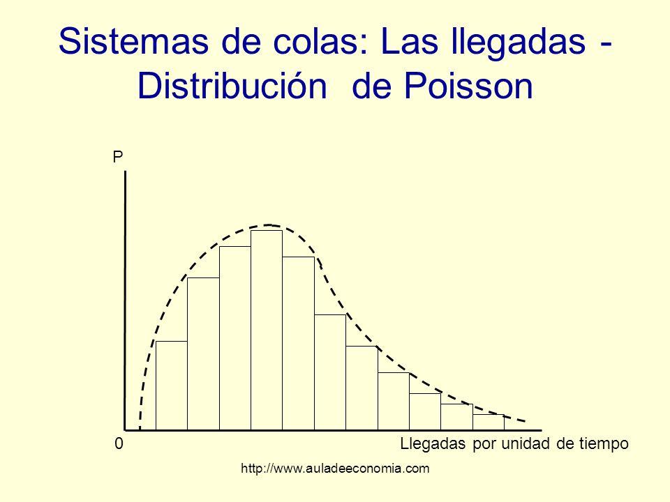 http://www.auladeeconomia.com Sistemas de colas: Las llegadas - Distribución de Poisson Llegadas por unidad de tiempo0 P