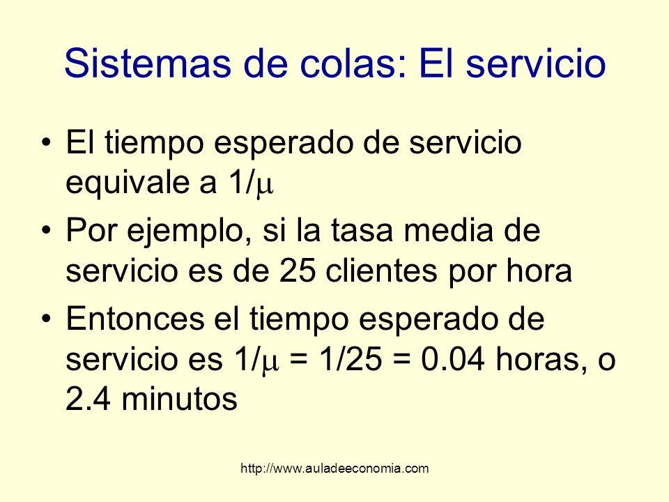 http://www.auladeeconomia.com Sistemas de colas: El servicio El tiempo esperado de servicio equivale a 1/ Por ejemplo, si la tasa media de servicio es