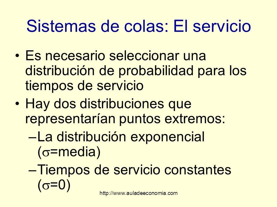 http://www.auladeeconomia.com Sistemas de colas: El servicio Es necesario seleccionar una distribución de probabilidad para los tiempos de servicio Ha