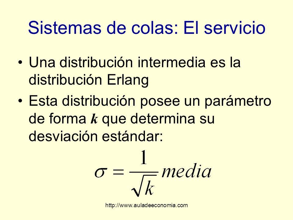 http://www.auladeeconomia.com Sistemas de colas: El servicio Una distribución intermedia es la distribución Erlang Esta distribución posee un parámetr