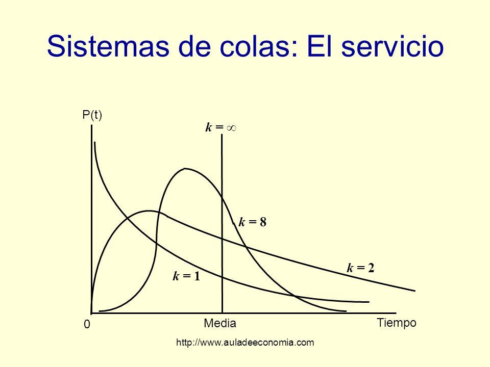 http://www.auladeeconomia.com Sistemas de colas: El servicio Media Tiempo 0 P(t) k = k = 1 k = 2 k = 8