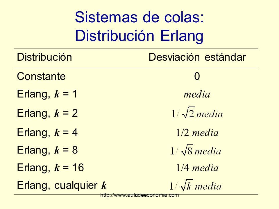 http://www.auladeeconomia.com Sistemas de colas: Distribución Erlang DistribuciónDesviación estándar Constante0 Erlang, k = 1 media Erlang, k = 2 Erla