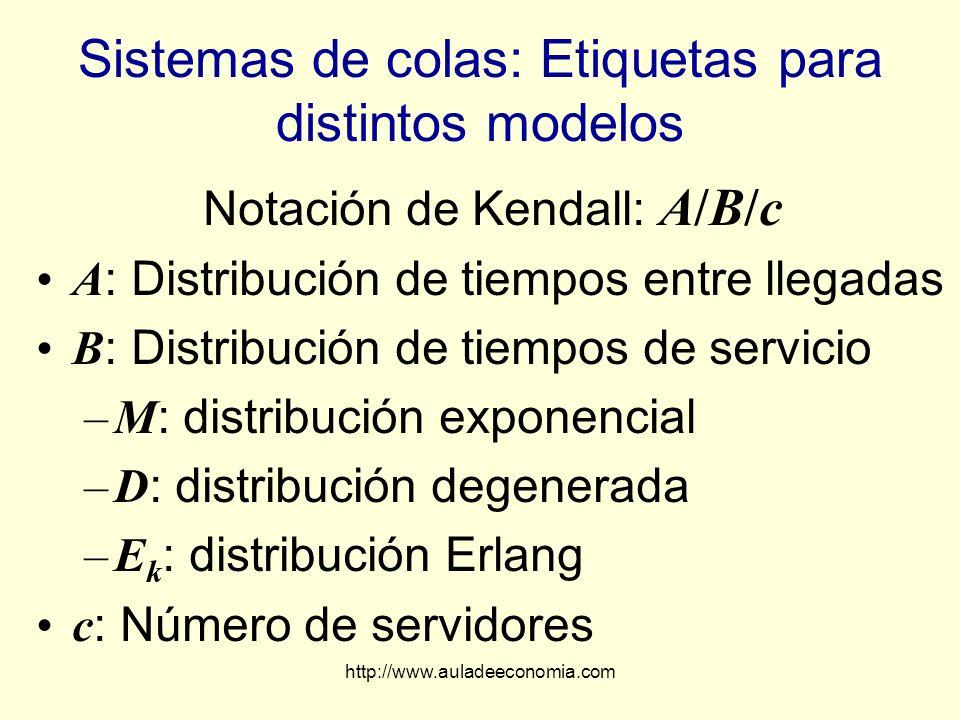 http://www.auladeeconomia.com Sistemas de colas: Etiquetas para distintos modelos Notación de Kendall: A/B/c A : Distribución de tiempos entre llegada