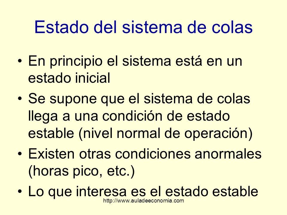 http://www.auladeeconomia.com Estado del sistema de colas En principio el sistema está en un estado inicial Se supone que el sistema de colas llega a