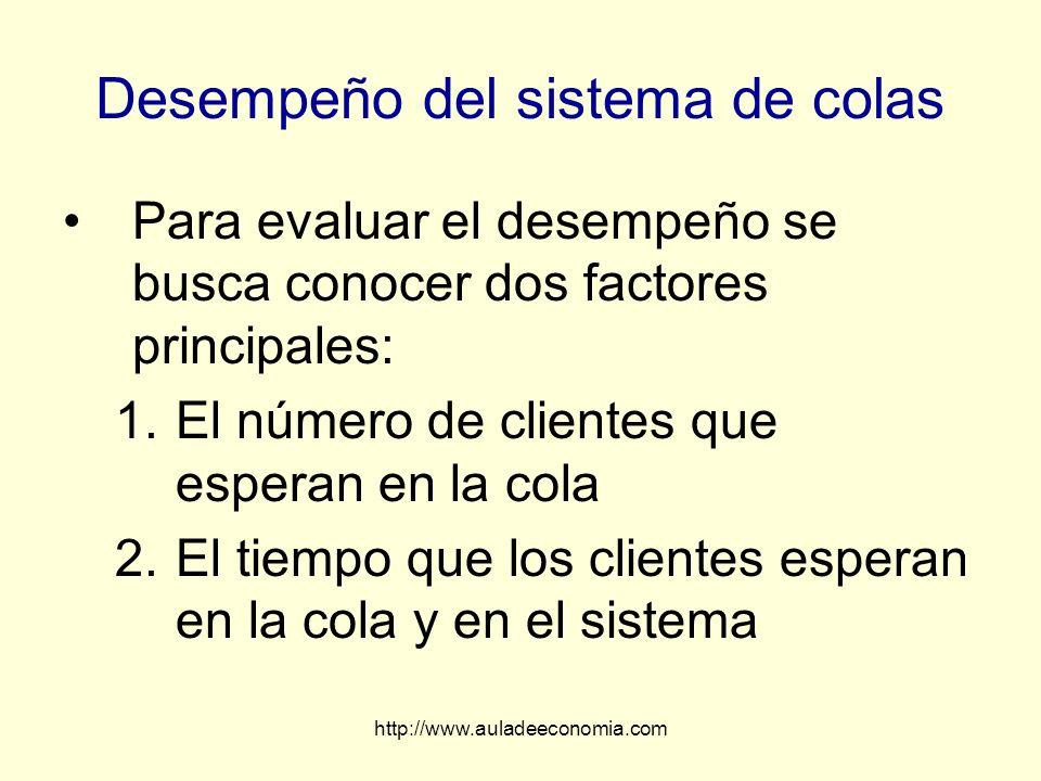 http://www.auladeeconomia.com Desempeño del sistema de colas Para evaluar el desempeño se busca conocer dos factores principales: 1.El número de clien
