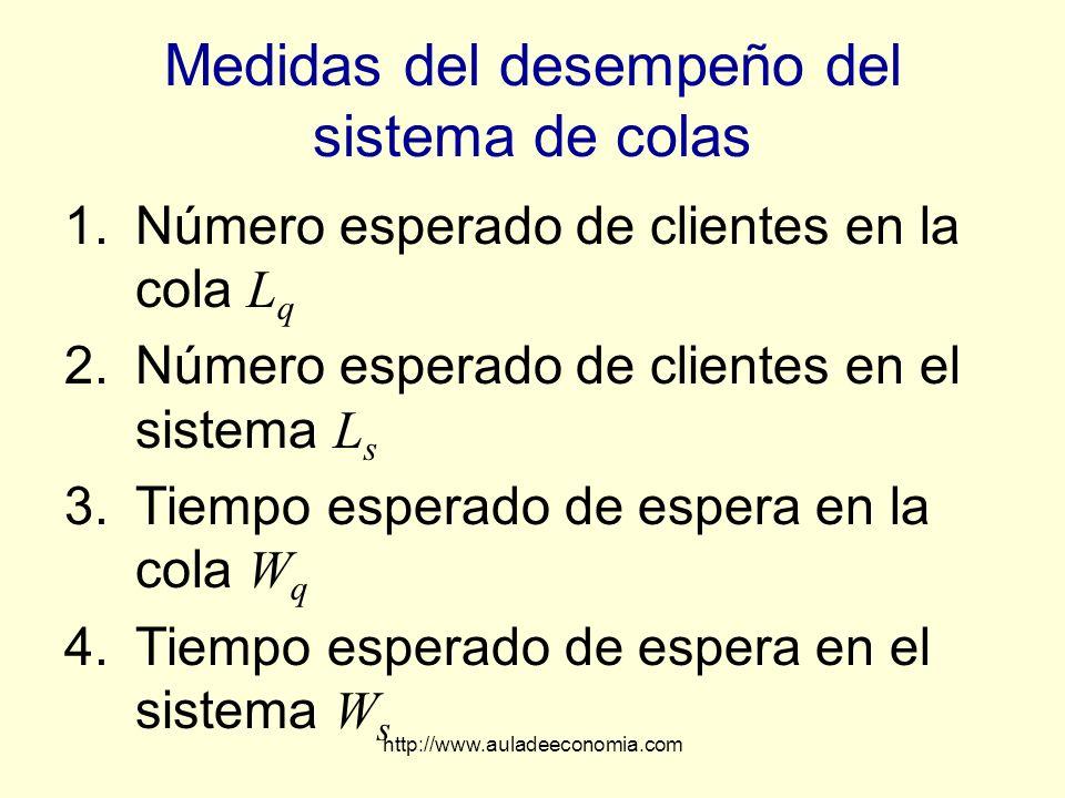 http://www.auladeeconomia.com Medidas del desempeño del sistema de colas 1.Número esperado de clientes en la cola L q 2.Número esperado de clientes en