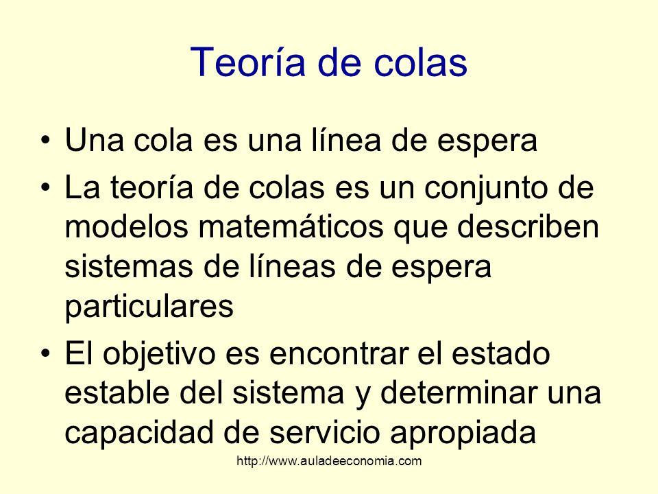 http://www.auladeeconomia.com Teoría de colas Una cola es una línea de espera La teoría de colas es un conjunto de modelos matemáticos que describen s