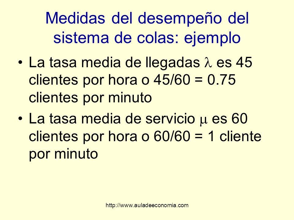 http://www.auladeeconomia.com Medidas del desempeño del sistema de colas: ejemplo La tasa media de llegadas es 45 clientes por hora o 45/60 = 0.75 cli