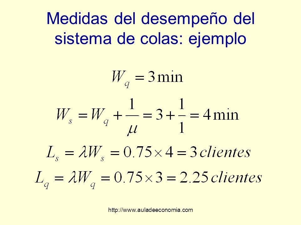 http://www.auladeeconomia.com Medidas del desempeño del sistema de colas: ejemplo