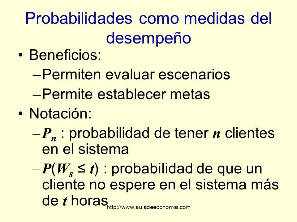 http://www.auladeeconomia.com Probabilidades como medidas del desempeño Beneficios: –Permiten evaluar escenarios –Permite establecer metas Notación: –