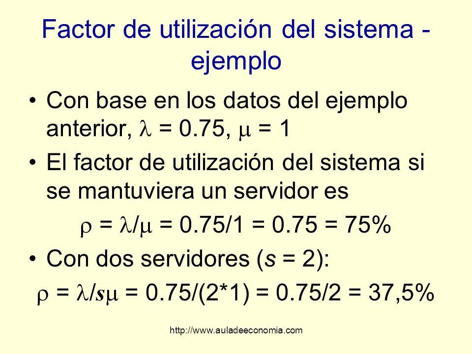 http://www.auladeeconomia.com Factor de utilización del sistema - ejemplo Con base en los datos del ejemplo anterior, = 0.75, = 1 El factor de utiliza