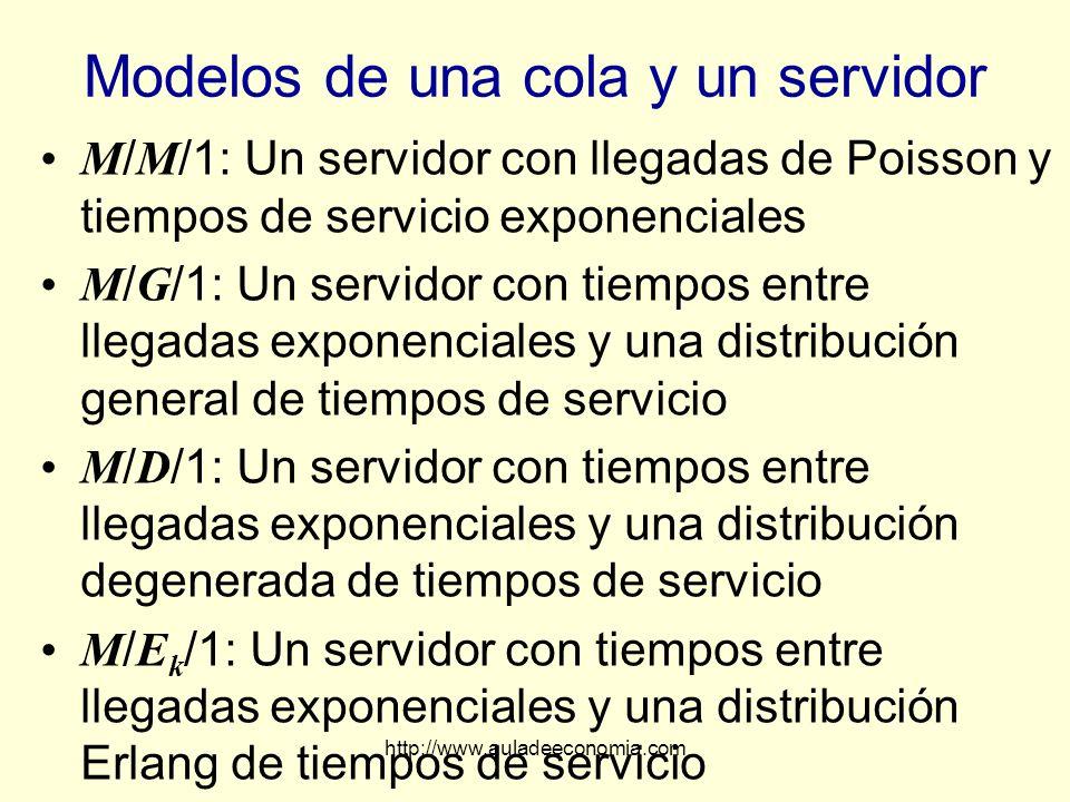 http://www.auladeeconomia.com Modelos de una cola y un servidor M / M /1: Un servidor con llegadas de Poisson y tiempos de servicio exponenciales M /