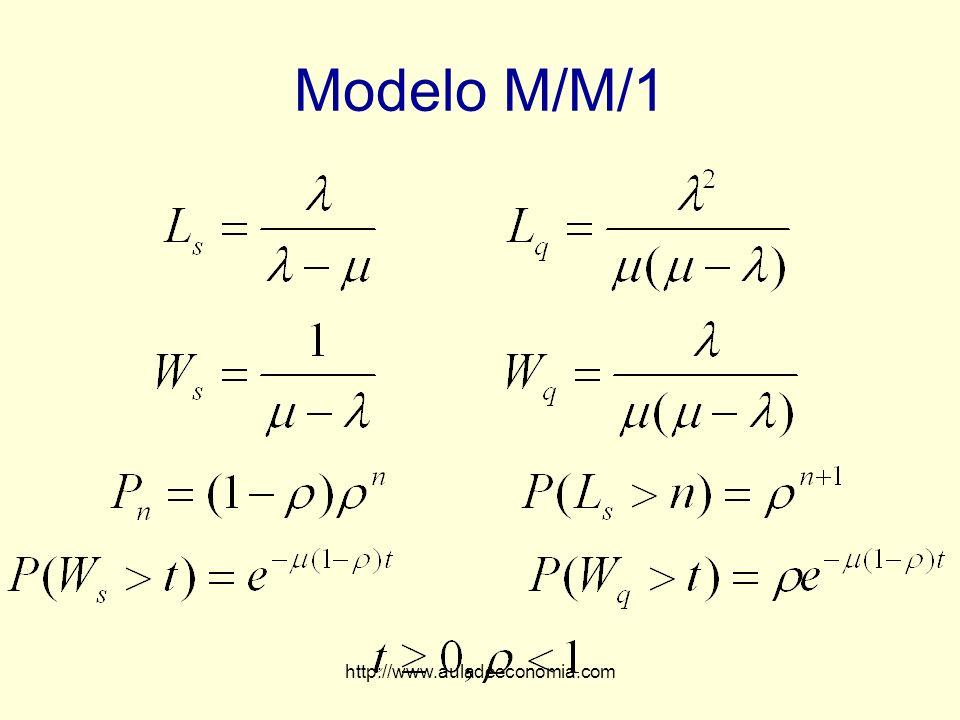 http://www.auladeeconomia.com Modelo M/M/1