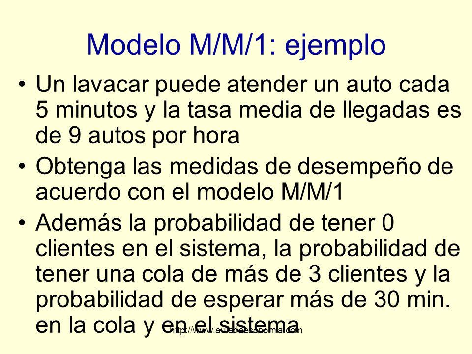 http://www.auladeeconomia.com Modelo M/M/1: ejemplo Un lavacar puede atender un auto cada 5 minutos y la tasa media de llegadas es de 9 autos por hora